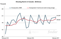 Image of Canadian Housing Starts Trending Upward in February